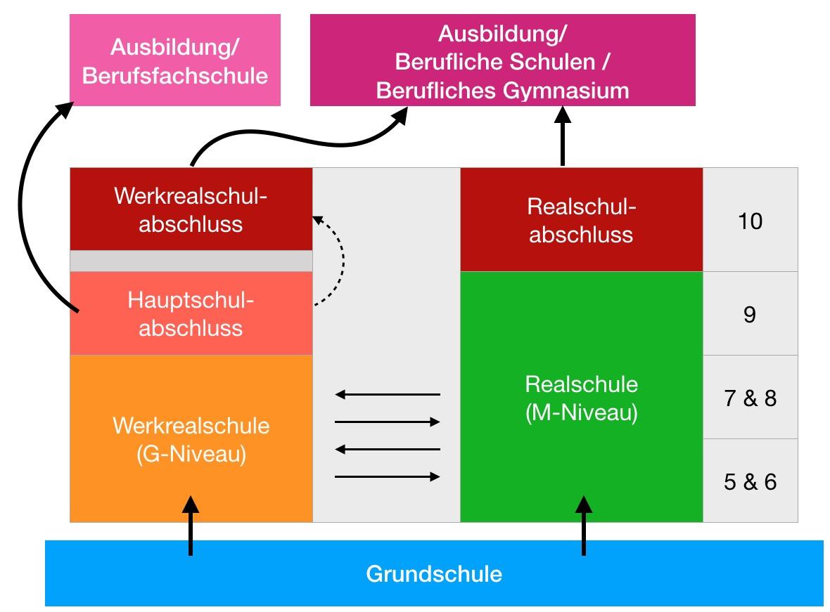 Otto klenert schule bfh schulverbund for Schule grafik